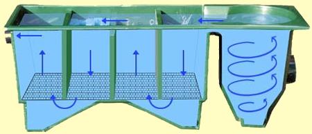 Kockney koi 5000v fibre glass filter koi pond vortex multi for Multi chamber filter systems for ponds