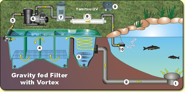 Q a basic filter types page 3 kockney koi for Set up pond filter system