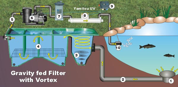 Cartridge Filter (in-line pump fed)