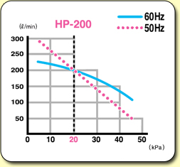 HiBlow Air Pumps HP200 Graph
