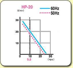 HiBlow Air Pumps HP20 Graph