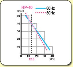 HiBlow Air Pumps HP40 Graph
