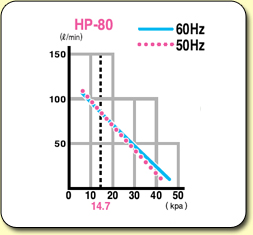 HiBlow Air Pumps HP80 Graph
